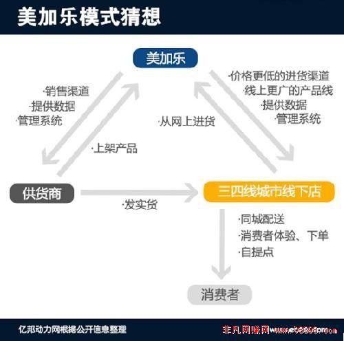 吴波创业15问:革三四线零售业的命